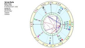 The Natal Chart Of Sylvia Earle