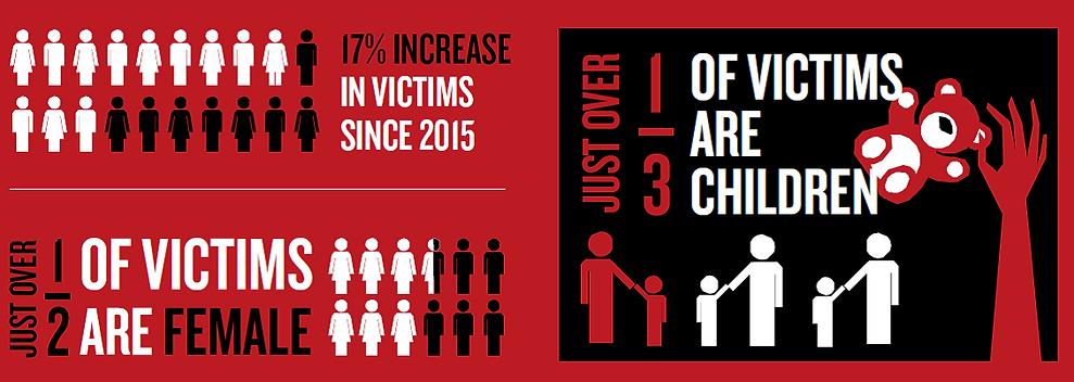 Modern slavery statistics.png