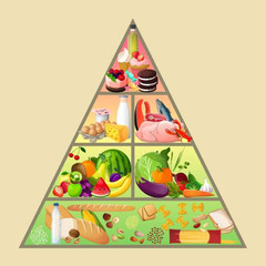 What is the food pyramid: a photo of a food pyramid