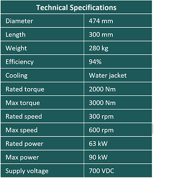 Traction motor spec table.png