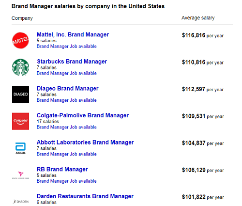 Brand Management salaries