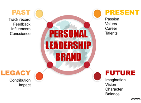 Personal Leadership Model- Reflective Horizon