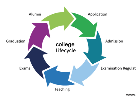College Life Cycle and Analysis
