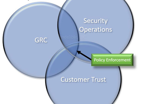 Using SOC to Enforce Policy & the 6 Benefits