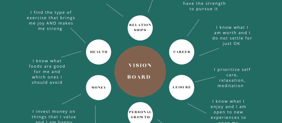 Master Tips on Visionboarding