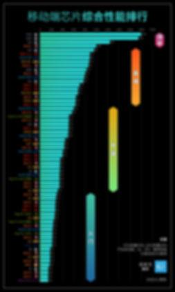 移动芯片综合天梯图.jpg