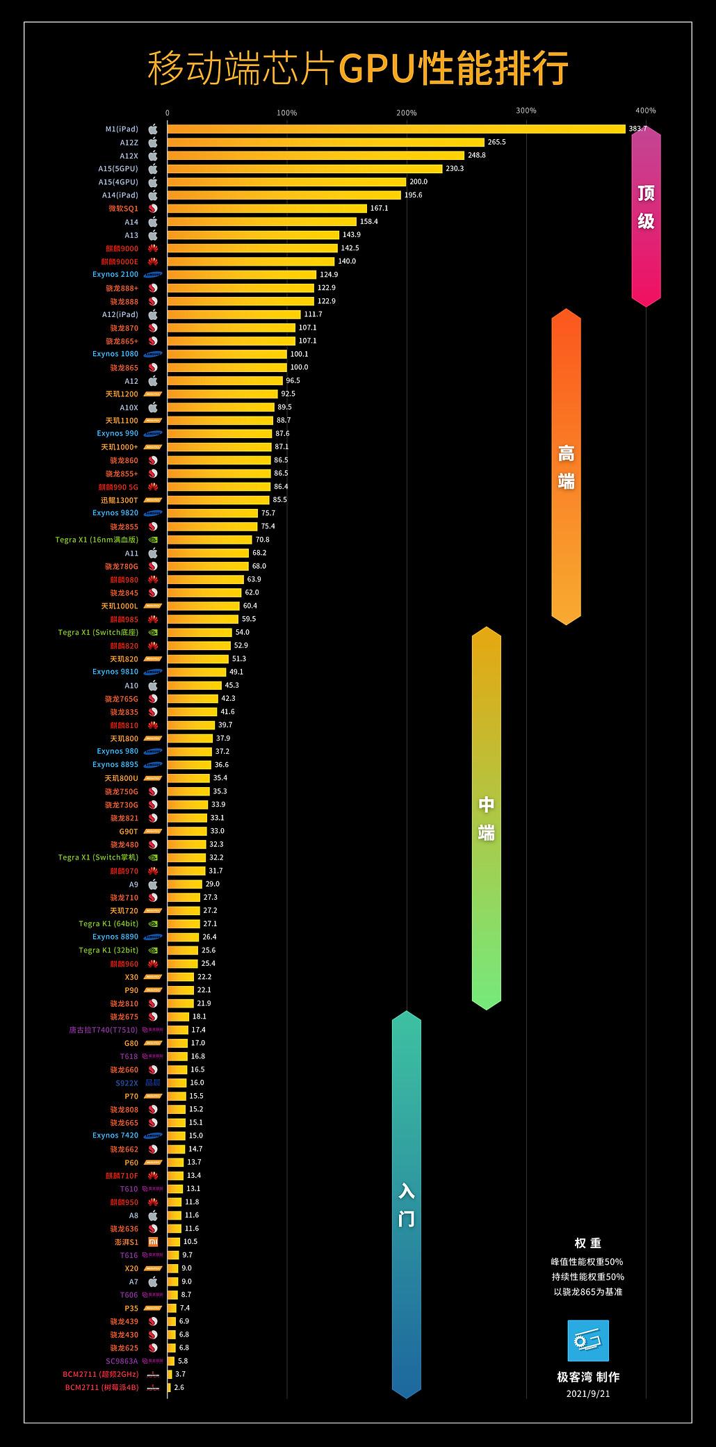 移动芯片GPU天梯图.jpg