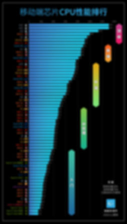 移动芯片CPU天梯图.jpg