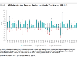 Time in the market, not timing the markets