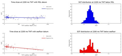 Scaling factors for regional well calibration