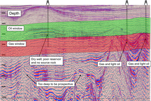 Play and prospect screening with depth seismic and basin modelling