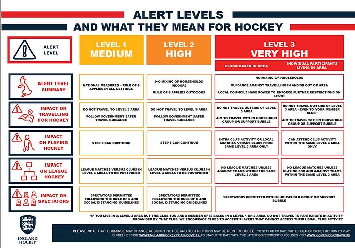 EH Alert Levels.png
