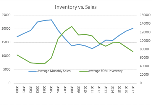 The Lack of Inventory...