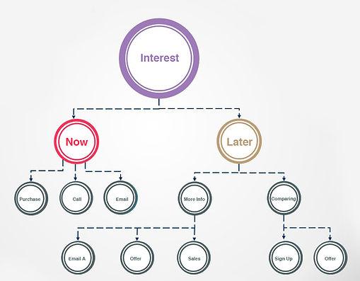 Daaco Lead Generation Company. Finance, Solar, Attorneys, Insurance, Pensions