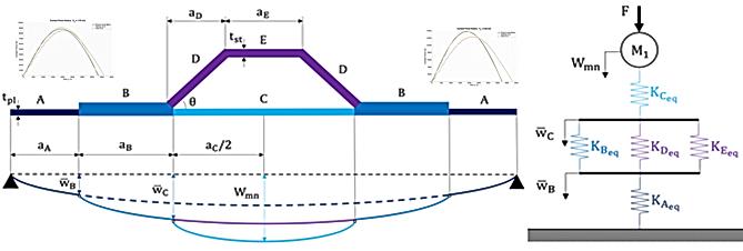 Analytical Prediction of Impact damage o