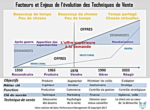 Facteurs et enjeux de l'évolution des techniques de vente