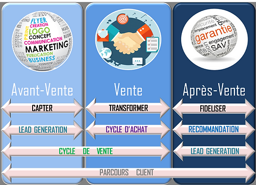 cycle de vente et parcours client