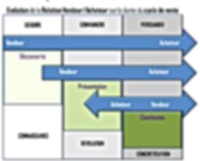 Evolution de la relation vendeur/acheteur sur la durée du cycle de vente