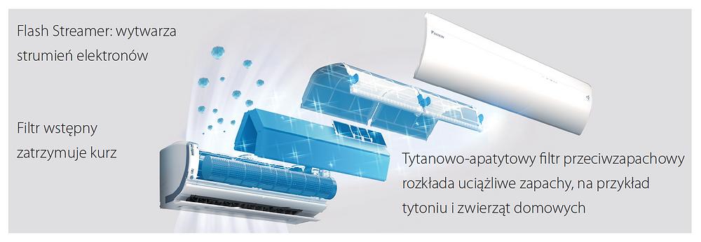 Filtrowanie powietrza w Daikin URURU SARARA - montaż klimatyzacji Wrocław