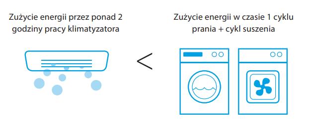 Daikin Sensira+ zapewnia niskie zużycie energii