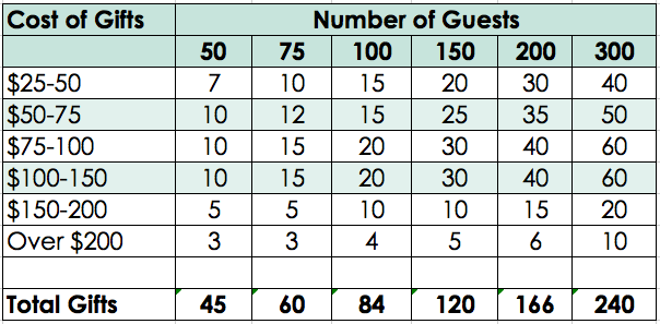 Gift Registry - Guest Count vs Price Point