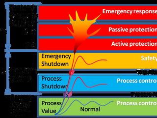 LOPA - Koruma Katmanları Analizi (Layers of Protection Analysis)