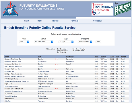 BEF Futurity Results 2015.png