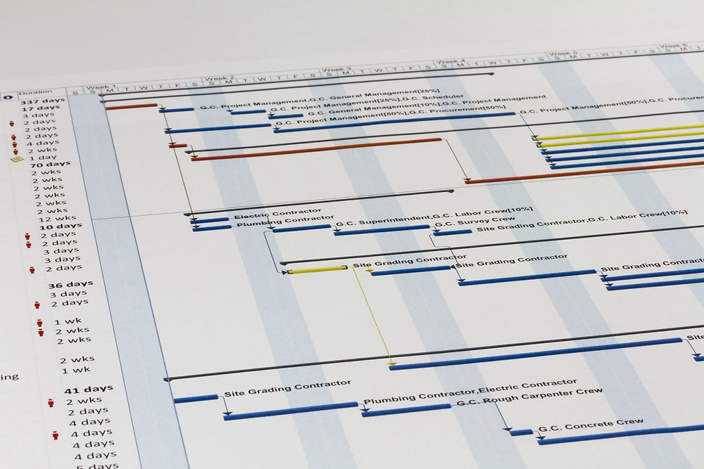 Behold the Gantt Chart!