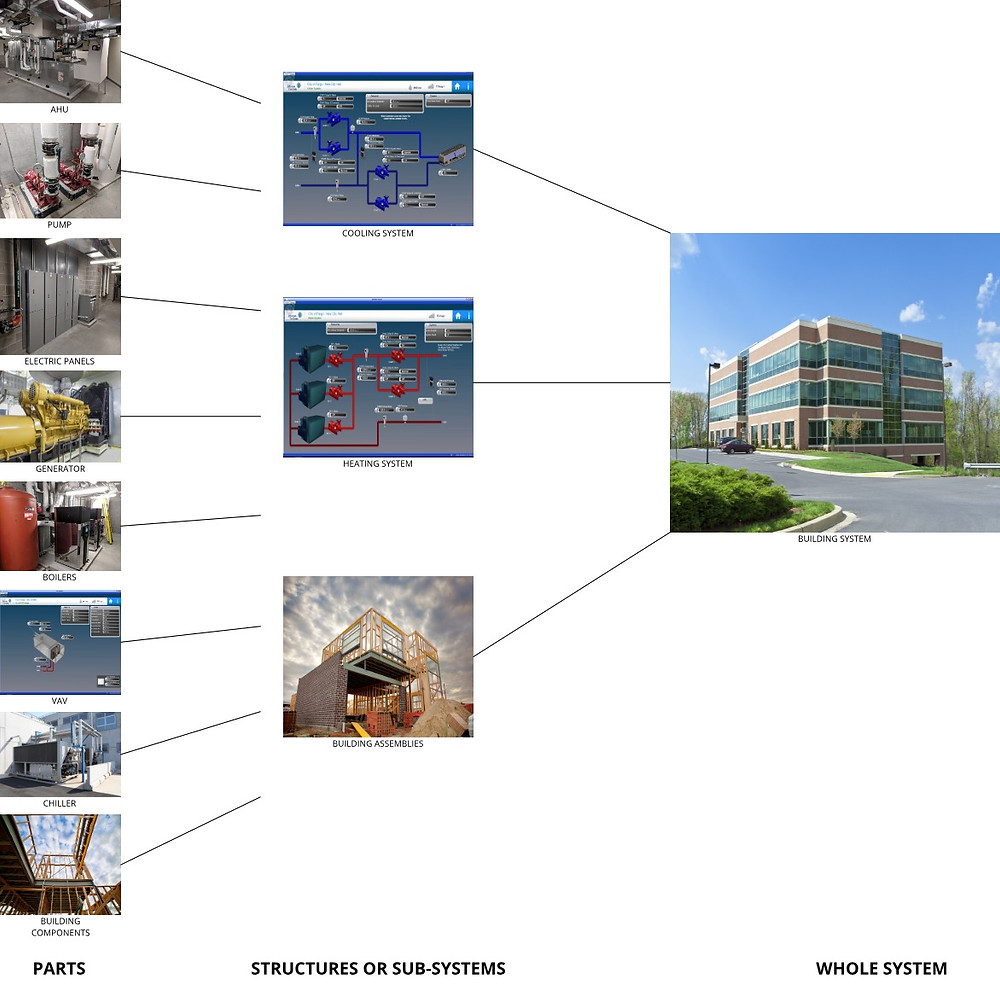Break-down of a buildings individual parts