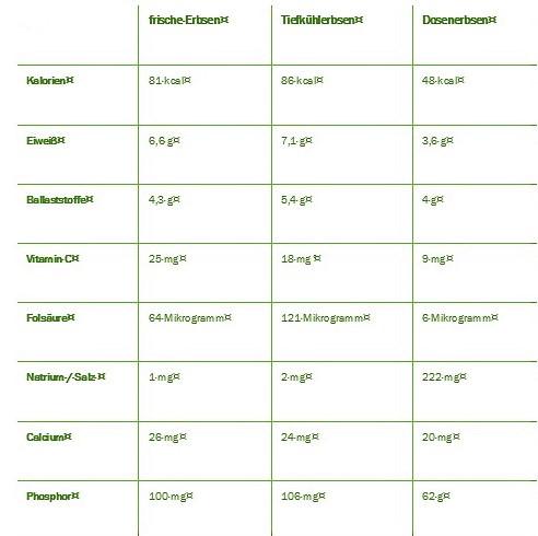 Wichtige Nährwerte der grünen Erbse