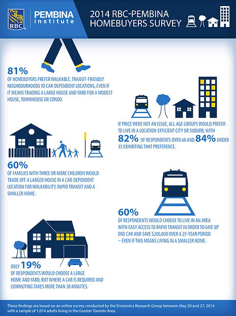 2014-home-location-preference-infographi