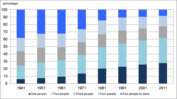 statscan household size over time.png