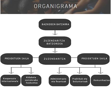organigrama euskaraz.png