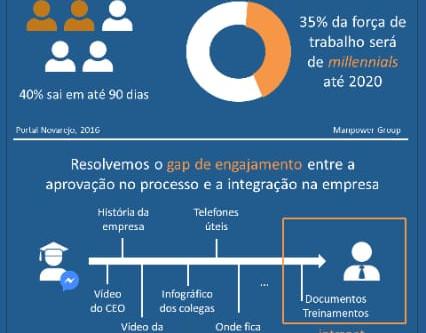 [Infográfico] Onboarding de colaboradores: redução de custos e retenção de talentos