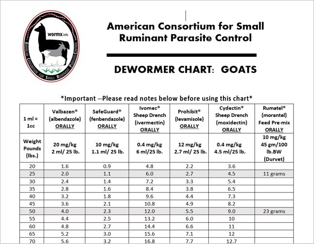 Dewormer Charts Updated