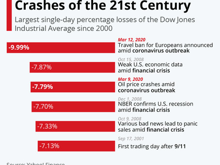What are the Worst Stock Market Crashes of the 21st Century?