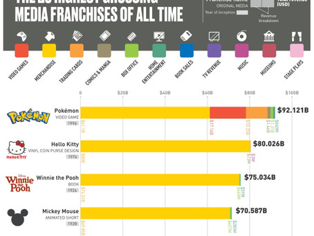 The World's 25 Most Successful Media Franchises