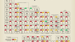Periodic Table of Excel Shortcuts