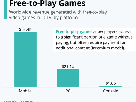 Free-to-Play Games is a huge market