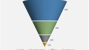 Creating a Nice Funnel Chart! Excel Create and Learn.