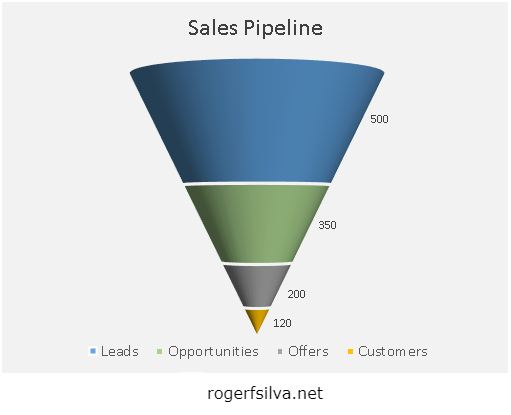 Excel funnel chart pipeline for sales dashboard