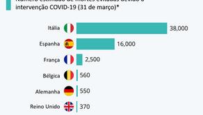 Ações contra o COVID-19 já salvaram milhares de vidas