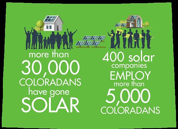 Colorado Solar Statistics
