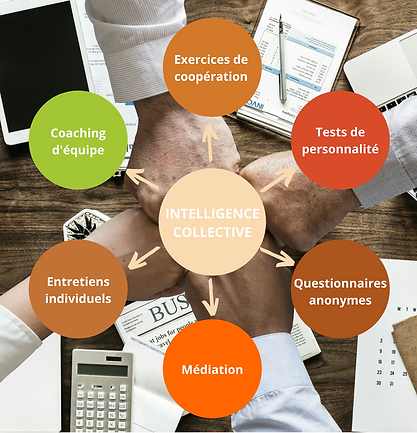 Accompagnement RH_Intelligence collectiv