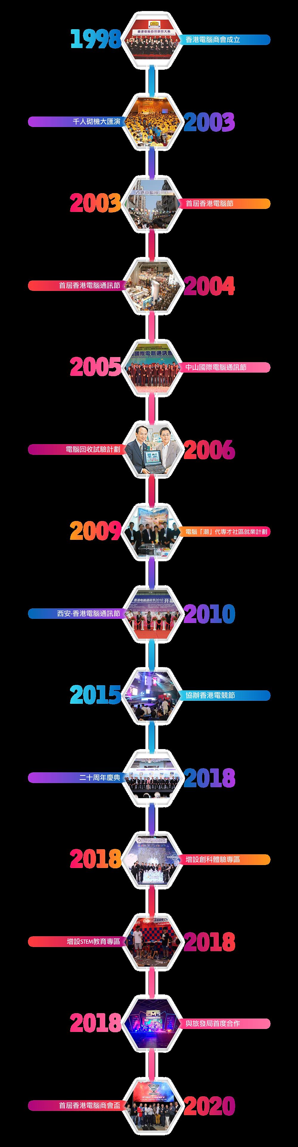 Timeline-03.png