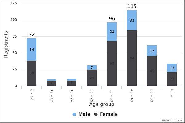 2017 GC Participants Age Gender chart.jp