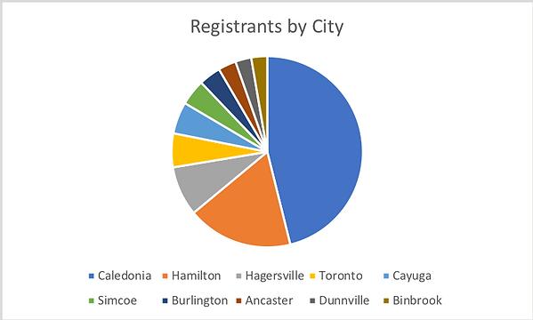 2017 GC Participants by City.png