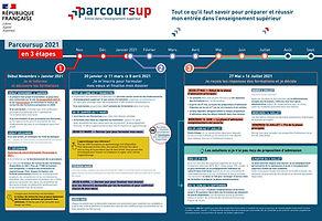 CaptureParcoursup2021.JPG