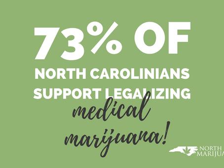 73% of North Carolinians Support Legalizing Medical Marijuana