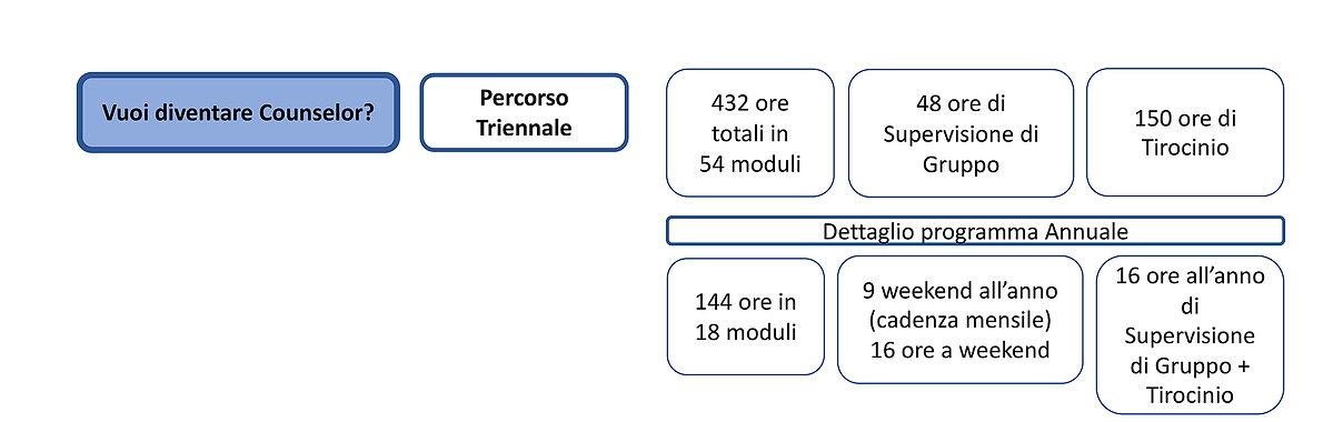 Diventare Counselor a Milano